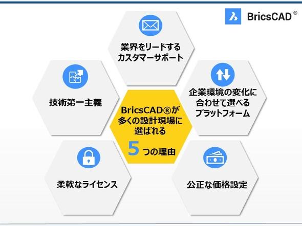 「BricsCAD」が多くの設計現場に選ばれる5つの理由