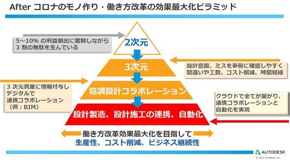 オートデスクの織田氏が示した「効果最大化ピラミッド」