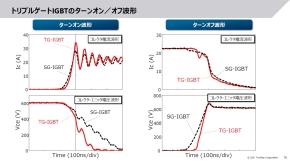 トリプルゲートIGBTのターンオン/ターンオフ波形
