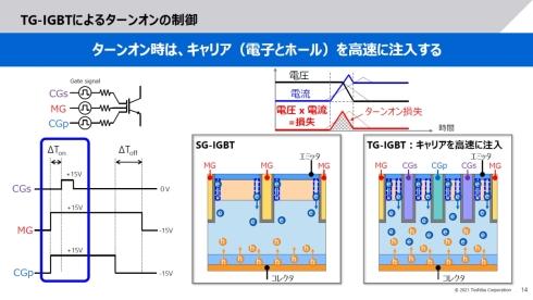 トリプルゲートIGBTのターンオン時の制御