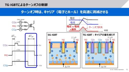 トリプルゲートIGBTのターンオフ時の制御