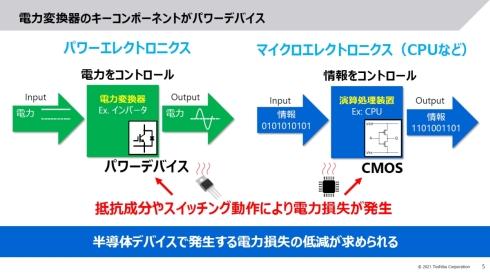 脱炭素に求められる電力変換器のキーコンポーネントがパワーデバイス