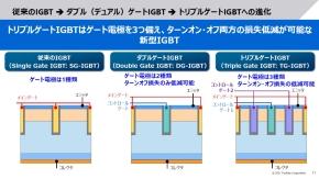 ダブルゲートIGBTを経てのトリプルゲートIGBTへの進化