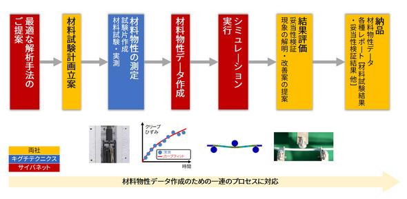 実測とシミュレーションのノウハウを融合させた技術サービスの流れ
