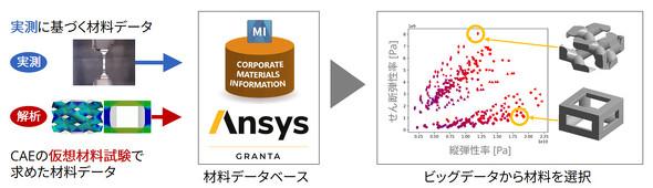 実測結果と仮想的な材料試験から複合材料の材料ビッグデータを作成した例