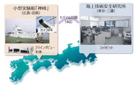 うみそら研とOKIによる自動運航船の実証実験
