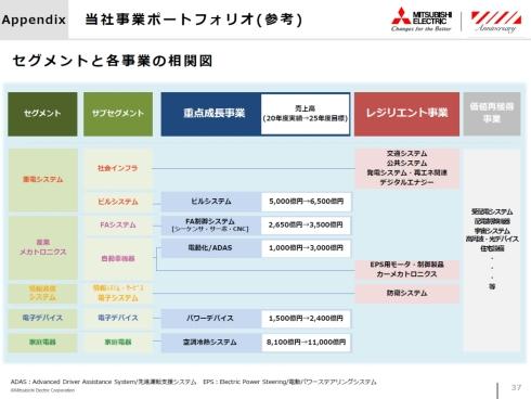 三菱電機の事業セグメントと新中計のポートフォリオ戦略の相関図