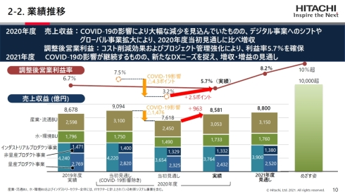 日立のインダストリーセクターの業績推移