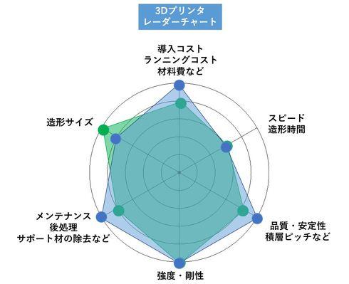 【例】3Dプリンタを選ぶ際のレーダーチャート