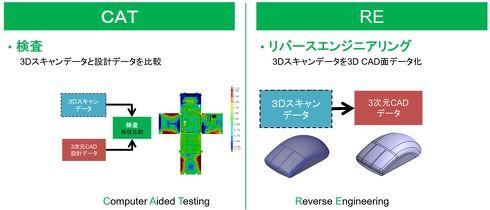 3Dスキャナーで取得したデータの2つの活用方法