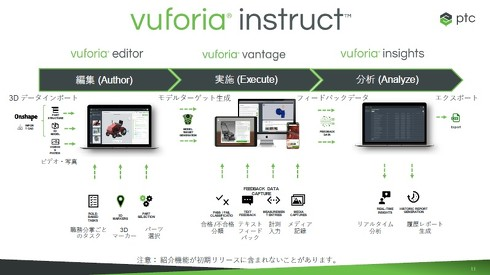 「Vuforia Instruct」を構成する3つのソフトウェアモジュール