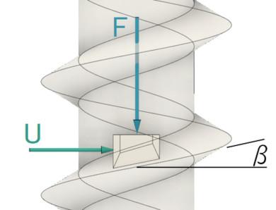 円周方向接線力Uと軸力F