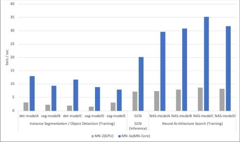 深層学習ワークロードにおける「MN-2」と「MN-3」の単位時間あたりの処理性能比較