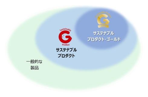 富士通ゼネラルの「サステナブル・プロダクト認定制度」