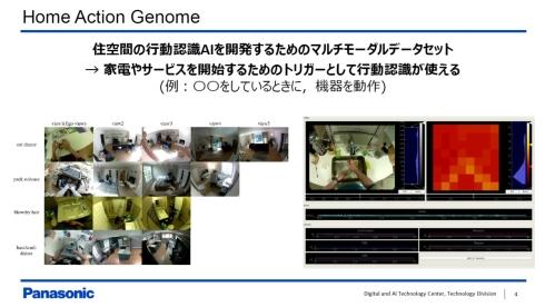 住空間向けデータセット「Home Action Genome」の概要