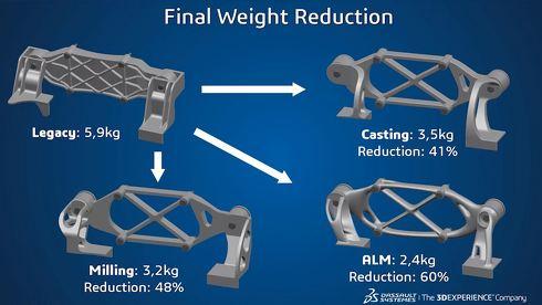 「Function Driven Generative Designer」は3Dプリンタだけでなく、さまざまな従来加工方式にも対応し、パーツの軽量化などに貢献する