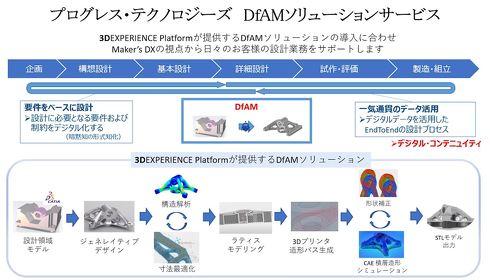 プログレス・テクノロジーズのDfAMソリューションサービスについて