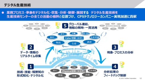 デジタル生産技術の概要