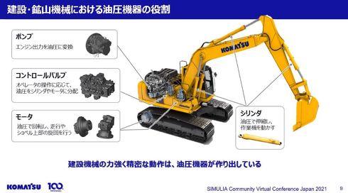 建設・鉱山機械における油圧機器の役割