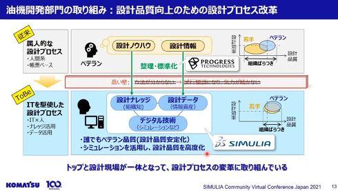 油機開発部門の取り組み:設計品質向上のための設計プロセス改革