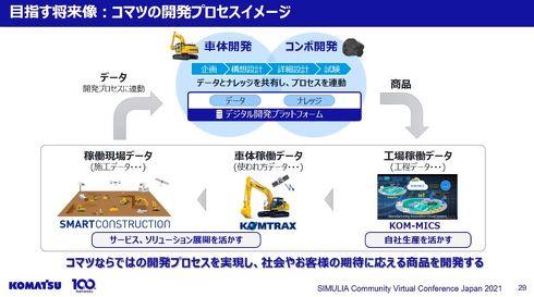 目指す将来像:コマツの開発プロセスイメージ