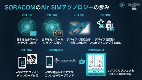 ソラコムのSIM技術への取り組み