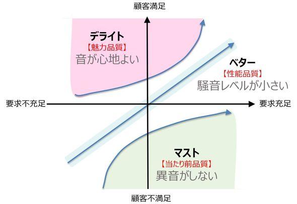 音の3つの段階
