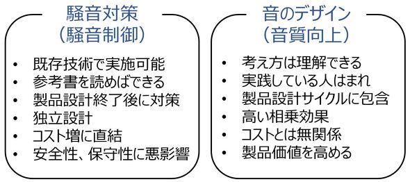 騒音対策と音のデザイン[4]
