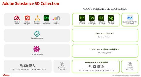 「Substance 3D Collection」の構成について