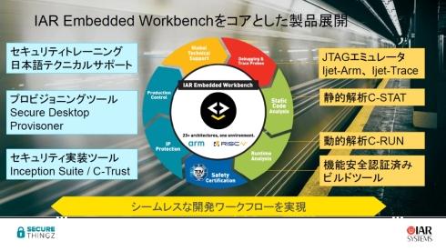 「IAR Embedded Workbench」を核に事業を展開するIAR Systems