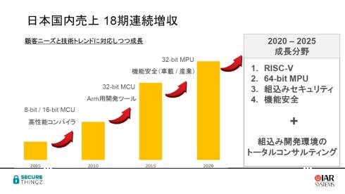 日本法人のIARシステムズは18期連続で増収を続けている