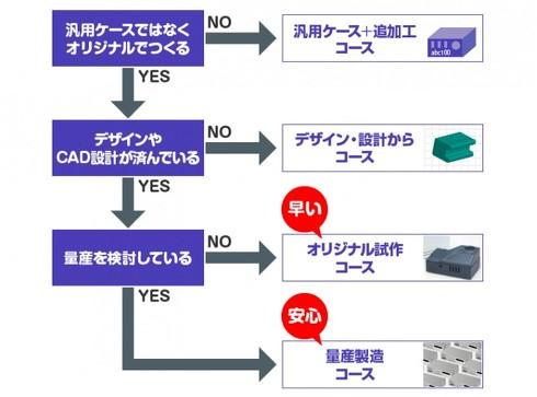 ニーズに応じた4つのコースから選択可能
