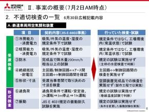 鉄道車両用空調装置における不適切検査の一覧