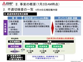 鉄道車両用空気圧縮機における不適切検査の一覧