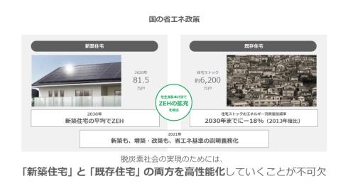 新築住宅と既存住宅の両方を高性能化
