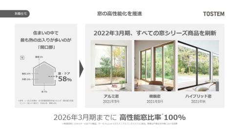 住宅の熱の出入りが多い開口部となる窓の製品ラインアップを刷新