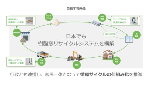 日本でも樹脂窓リサイクルシステムの構築を目指す