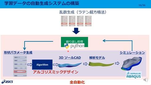 学習データの自動生成システムの構築