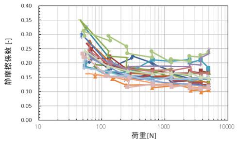 静摩擦係数測定結果