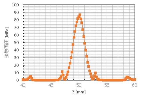 図3のA線上の面圧