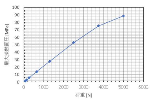 荷重と最大接触面圧の関係