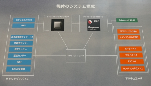 「Airpeak S1」のシステム構成