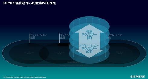 OTとITの垂直統合により産業IoTを推進