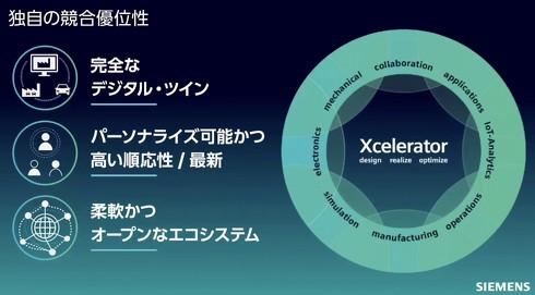 統合ポートフォリオ「Xcelerator」の競合優位性