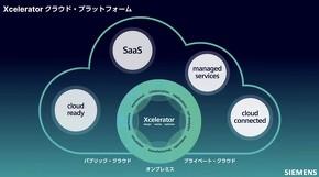 クラウド/SaaS戦略を強化するシーメンス