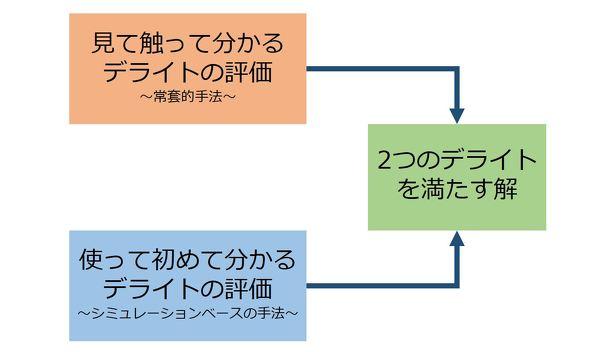 2つのデライトを評価する方法