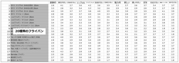 被験者19人の各形容詞対回答結果の平均値