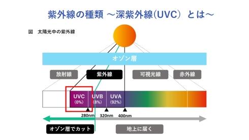 波長280nm以下のUV-Cはオゾン層によって地上には届かない
