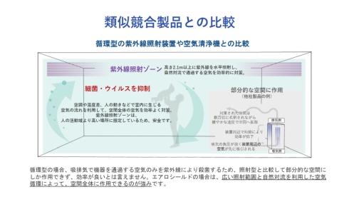 エアロシールドが採用する室上部水平照射式と空気清浄機などに用いられる吸気・排気式の違い