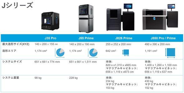 ストラタシスのPolyJet方式3Dプリンタ「Jシリーズ」 ※提供:ストラタシス・ジャパン